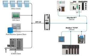 EtherNet/IP™, Modbus® TCP/IP, and OPC UA – All in One Gateway