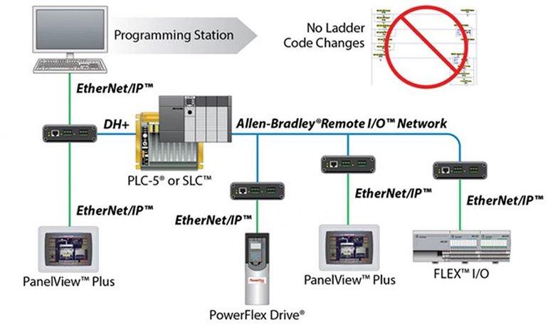 ProSoft Modernizatin