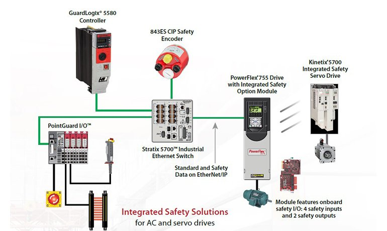 CIP safety encoder