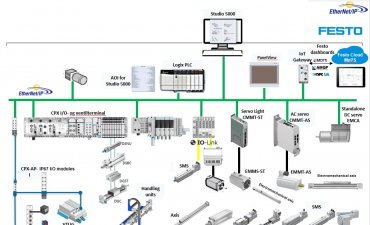 Festo elektrisk automation med Rockwell automation