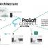 ProSoft PDN
