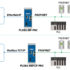 Prosoft Gateways forbinder dine netværk og enheder